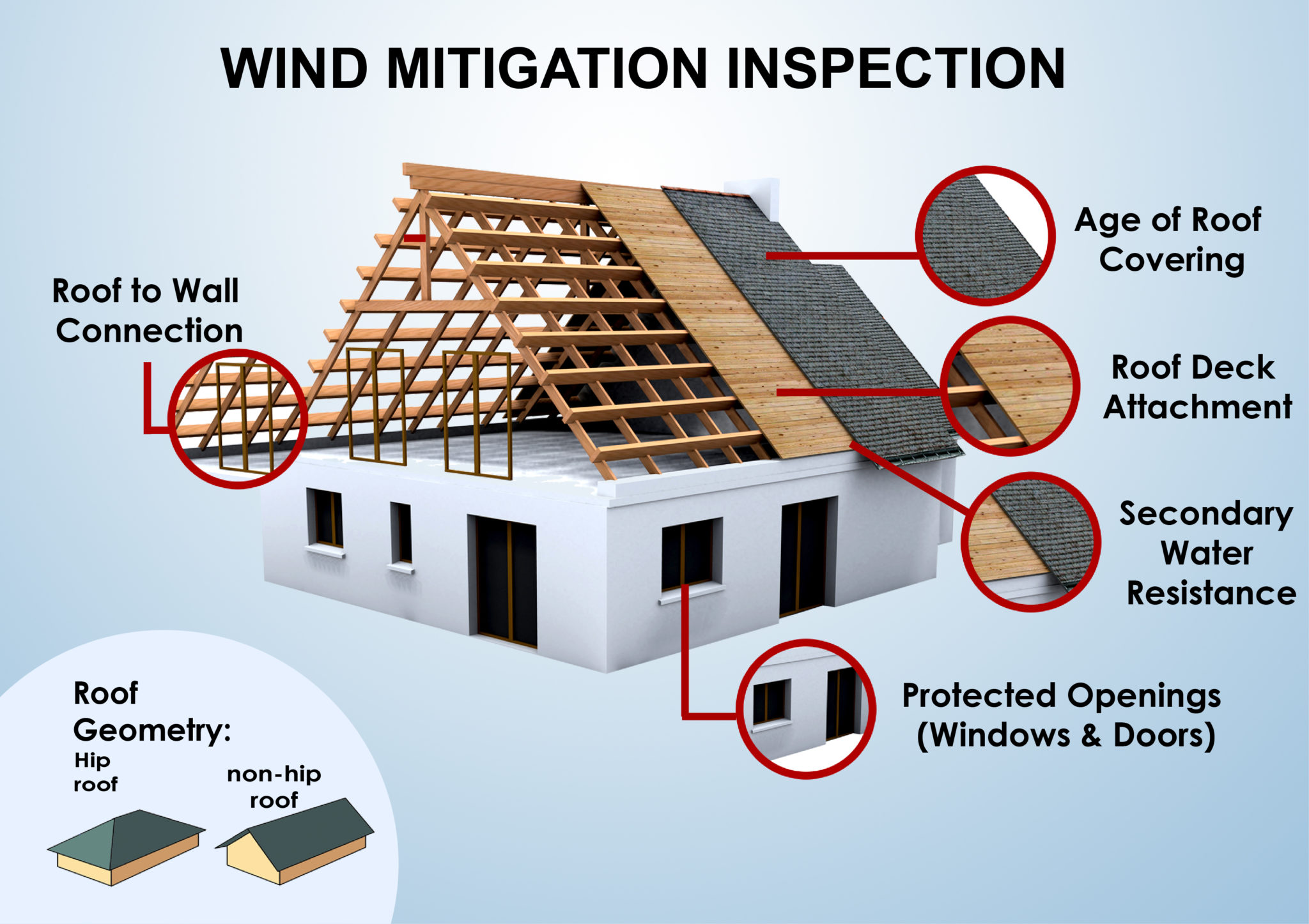 HOW TO SAVE MONEY WITH A WIND MITIGATION INSPECTION: WHAT IS WIND MITIGATION?
